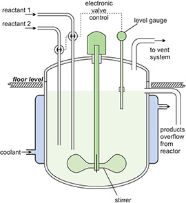 bioreactor system instrumentation and control April 2001, system integration & control systems design  the bioreactor  consists of several zones which perform specific functions:  first anoxic zone ( only.